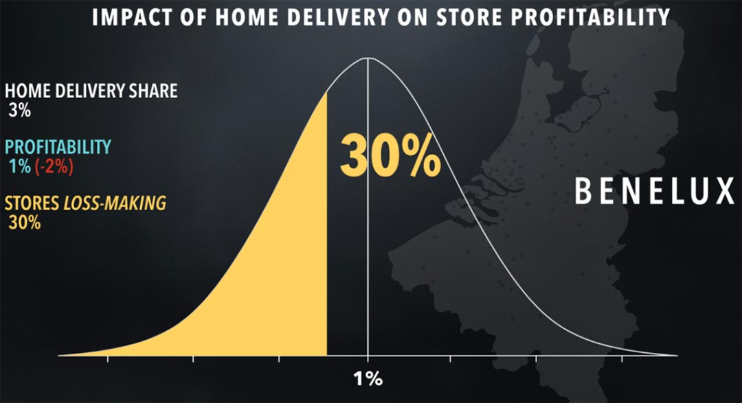 Impact of home delivery on store profitability